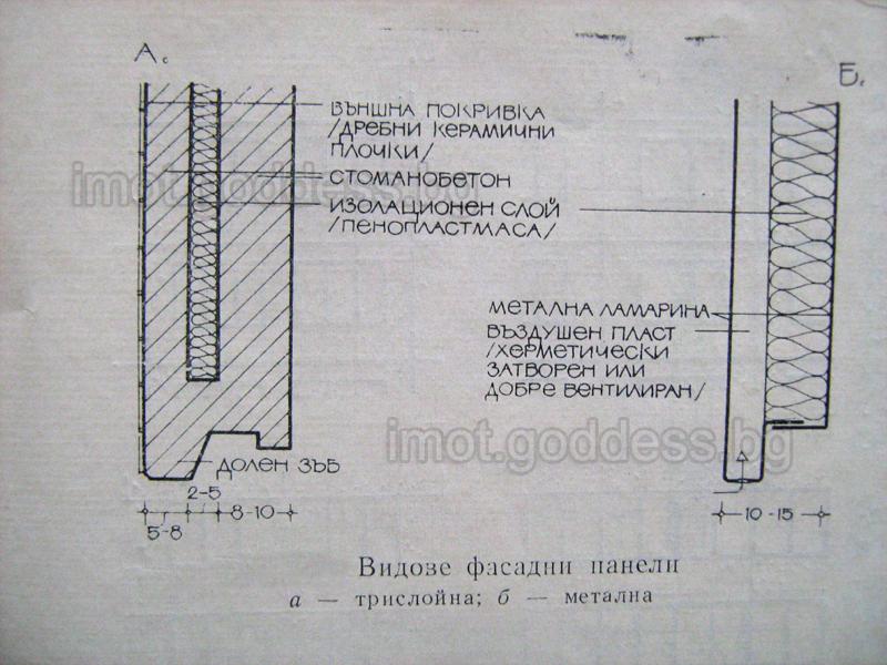 Видове фасадни панели