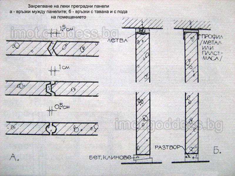Закрепване на леки преградни панели